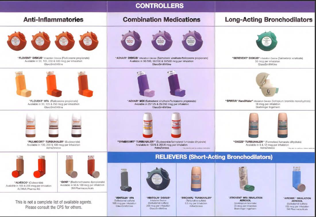 Bronchodilator inhalers