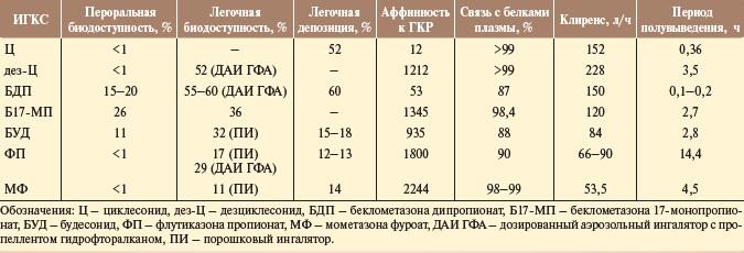 Ингаляционные глюкокортикостероиды список