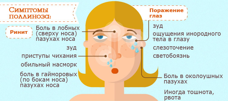 Проявления поллиноза