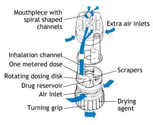 ингалятор при астме названия
