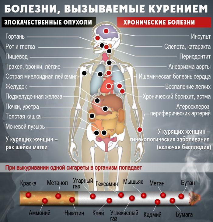 вред табака на организм
