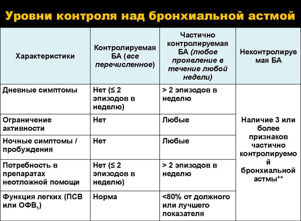 Контроль над бронхиальной астмой