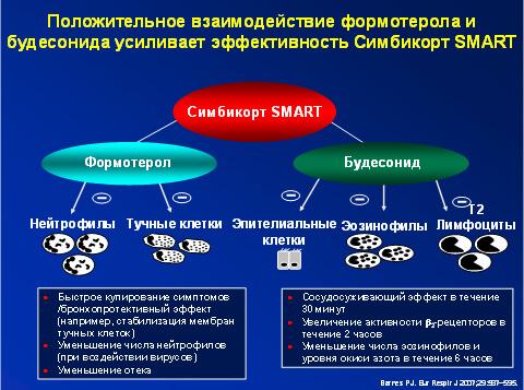 современные препараты при бронхиальной астме