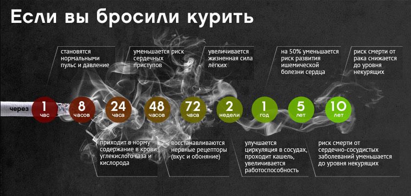 Действенные способы бросить курить