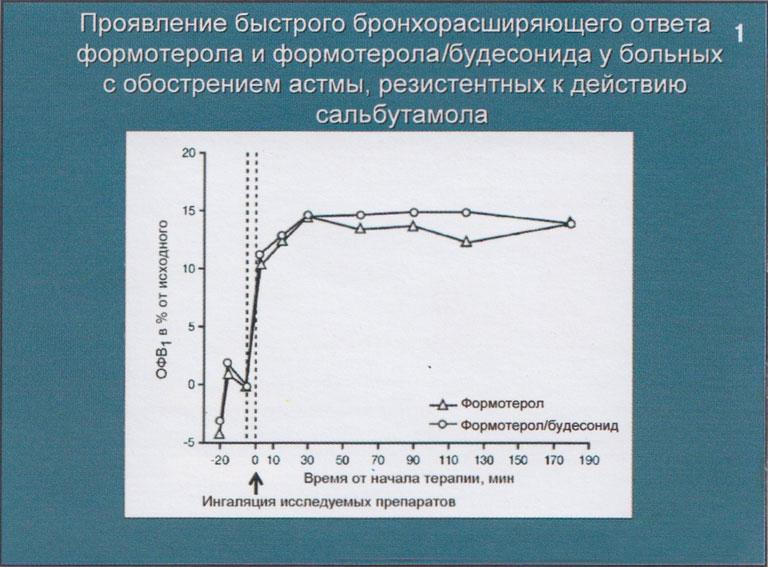 Симбикорт будесонид формотерол