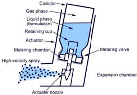 виды ингаляторов при бронхиальной астме с фото