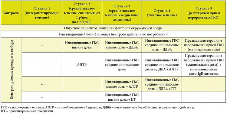 бета 2 агонисты при астме