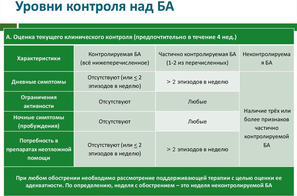 Препараты для контроля бронхиальной астмы