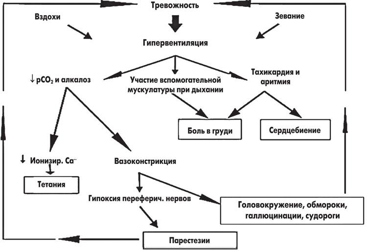 причины астмы психосоматика