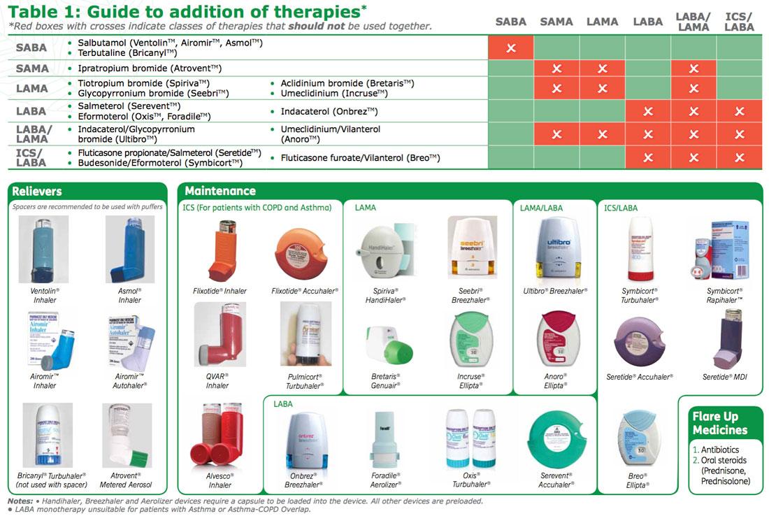 Виды ингаляторов для лечения бронхиальной астмы