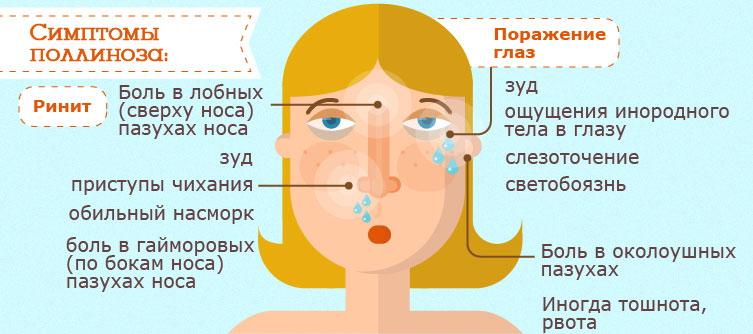 Проявления аллергического поллиноза