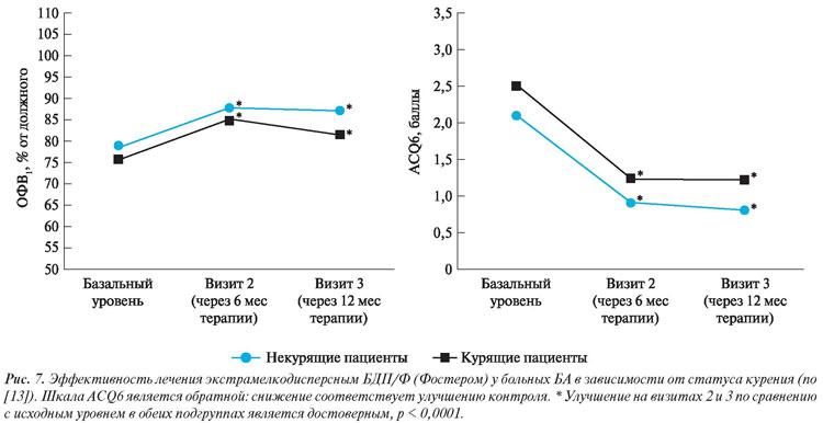 о влиянии курения на бронхиальную астму