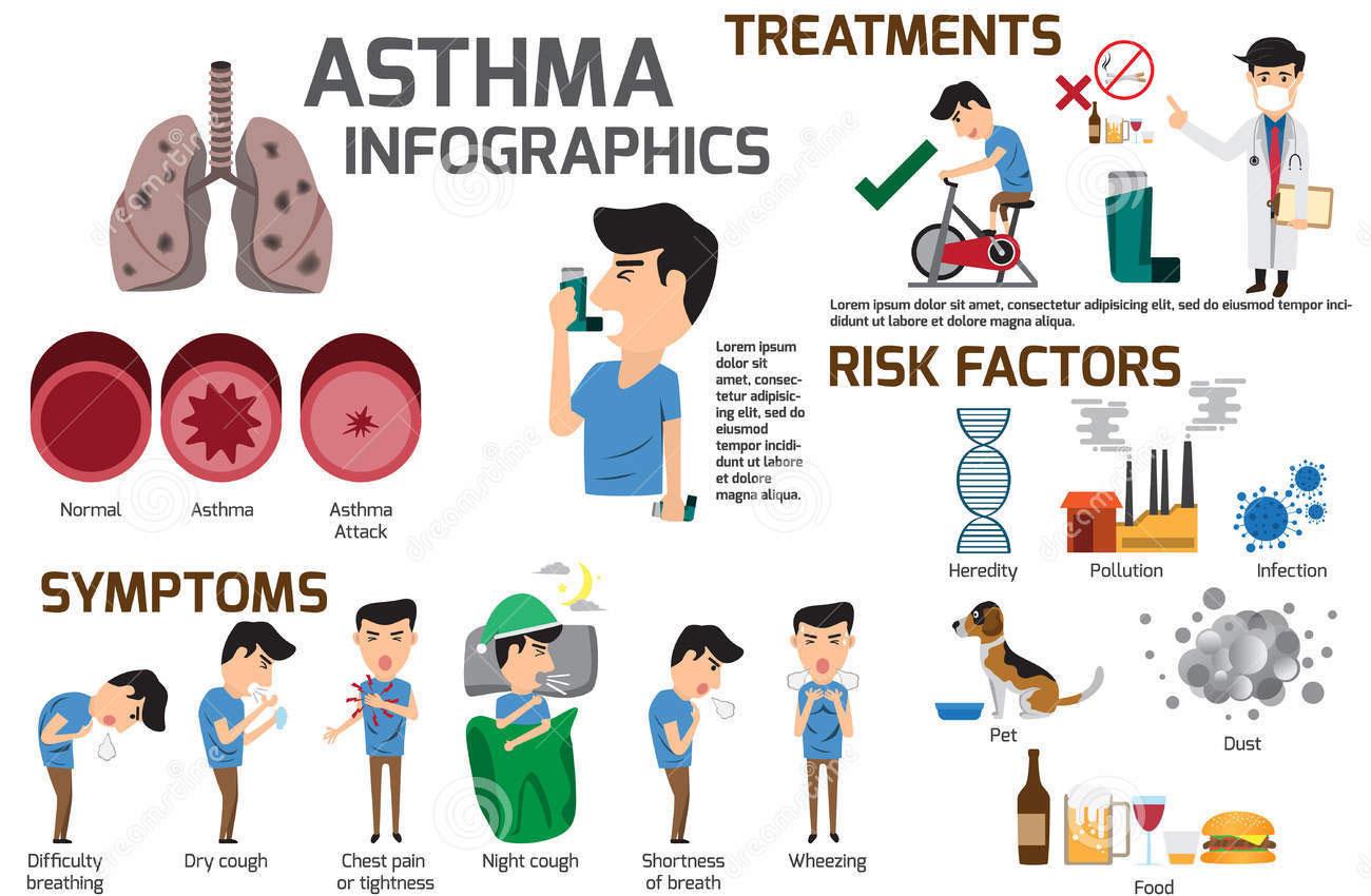 Качество жизни людей с бронхиальной астмой