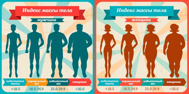 течение астмы при лишнем весе