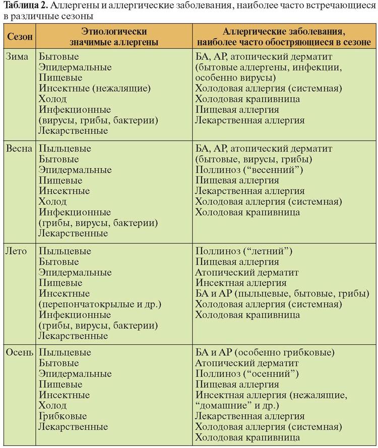 холодовая астма диагностика