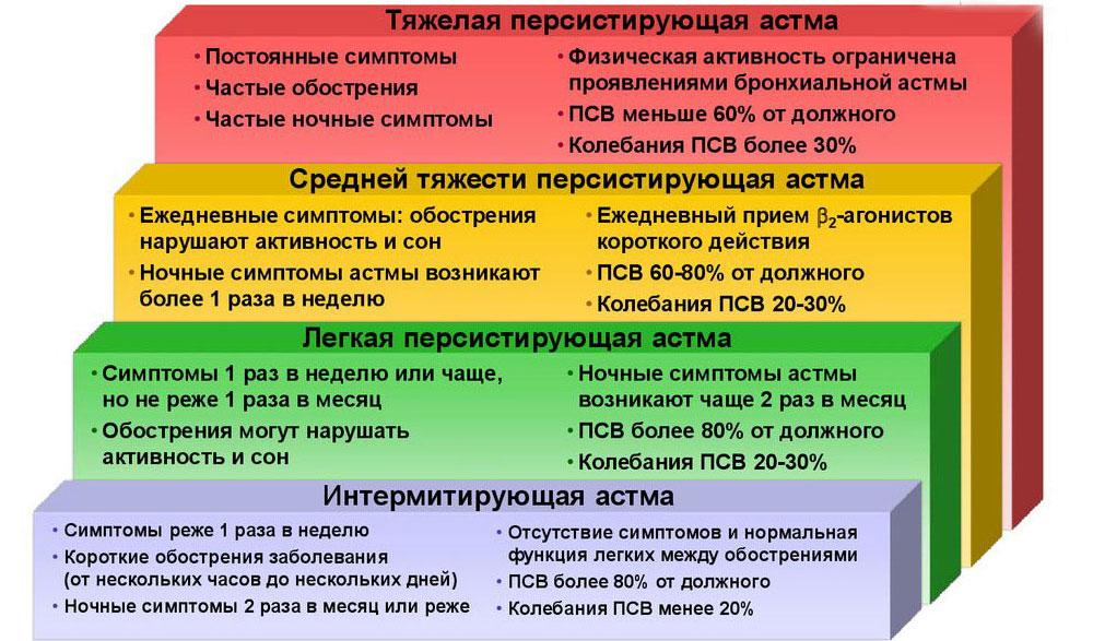 Оценка степени тяжести бронхиальной астмы