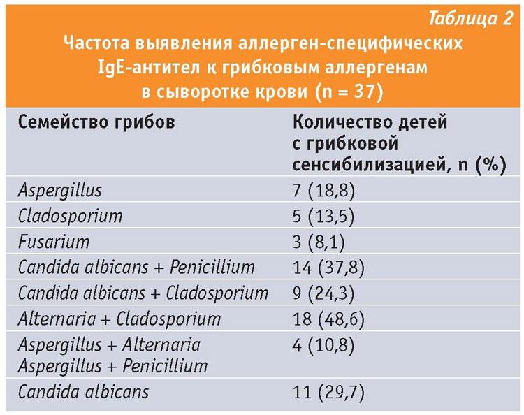 атопический грибковый дерматит у детей причины