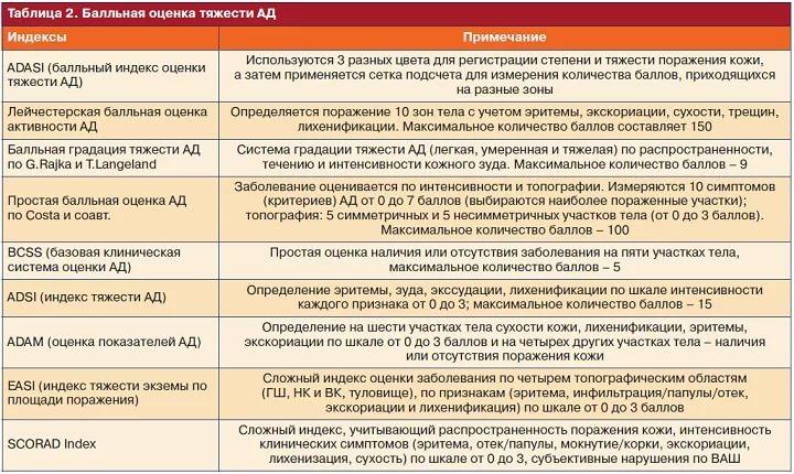 Критерии оценки тяжести атопического дерматита