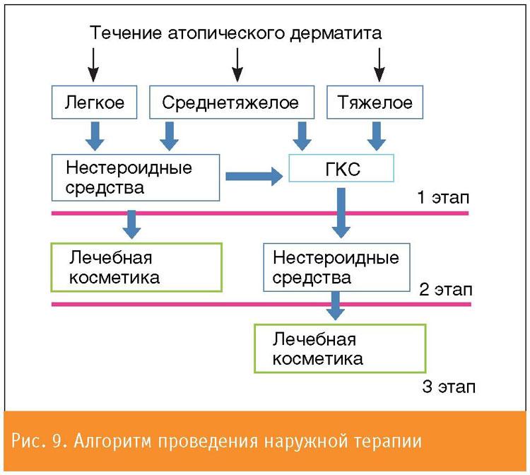 препараты для лечения атопического дерматита у детей
