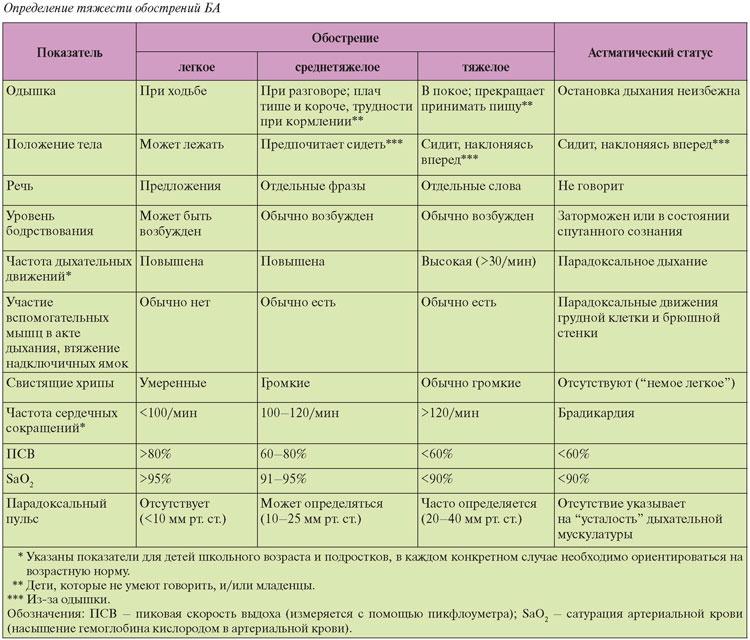 приступ бронхиальной астмы у детей