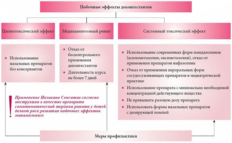 Побочные эффекты деконгестантов
