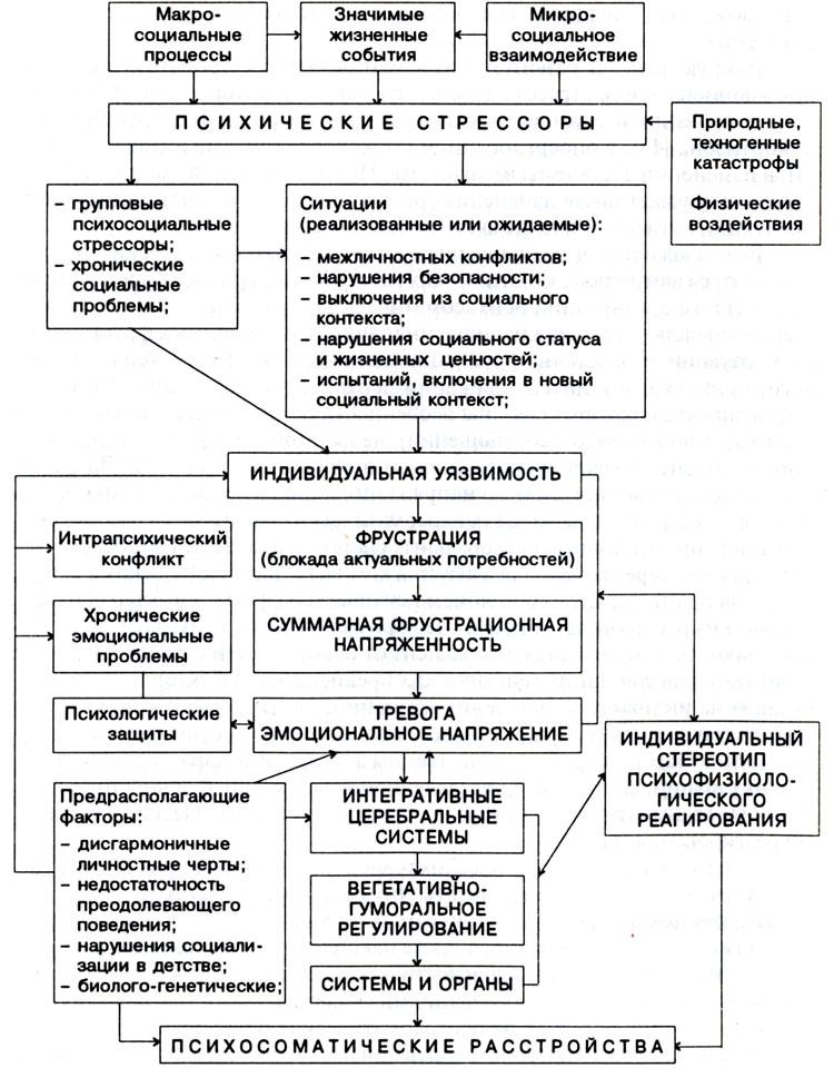 Психосоматические расстройства при атопическом дерматите