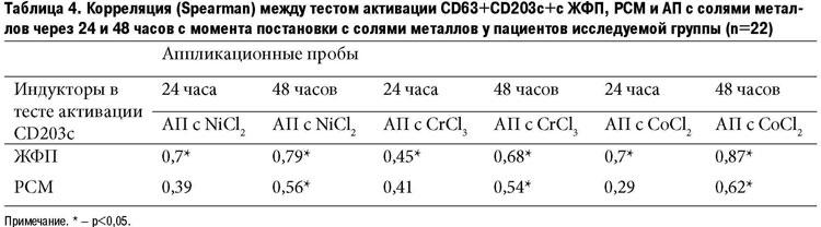 аллергия на пломбировочный материал