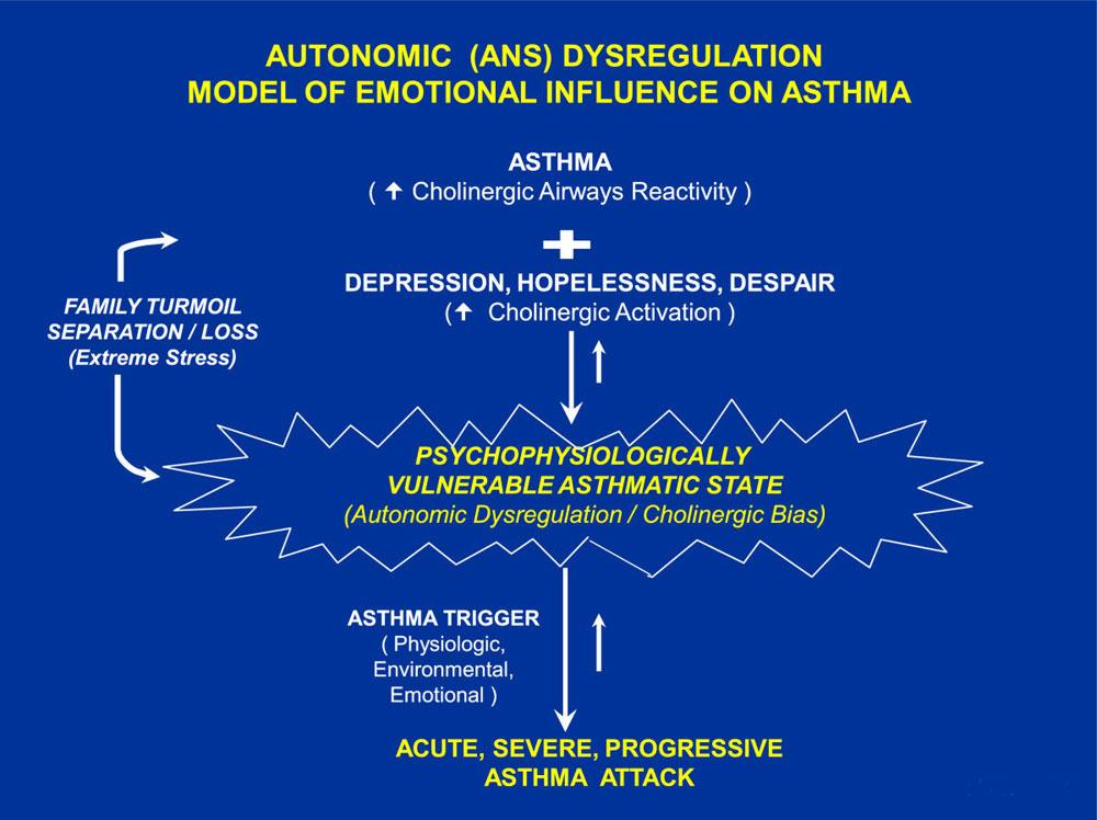 Психотерапия при астме и ХОБ