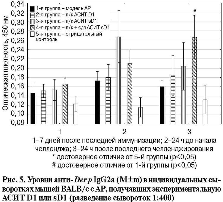 аллерген dermatophagoides farinae d2
