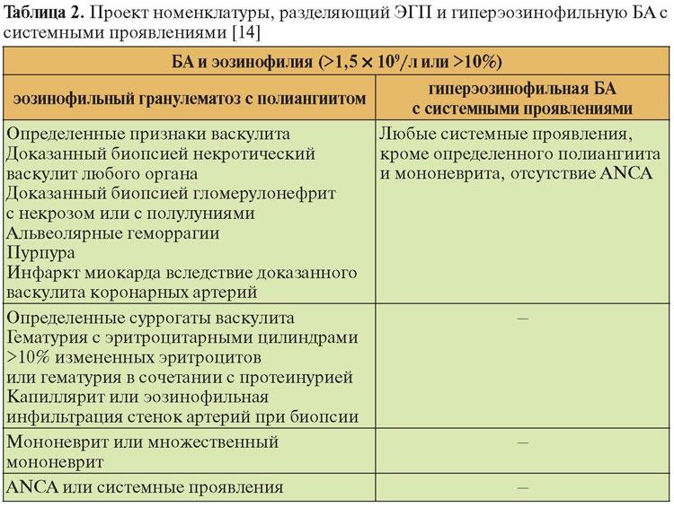 эозинофильный гранулематоз с полиангиитом по мкб 10
