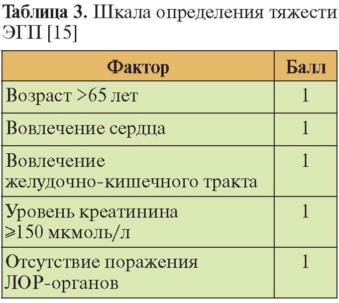 эозинофильный ангиит и гранулематоз
